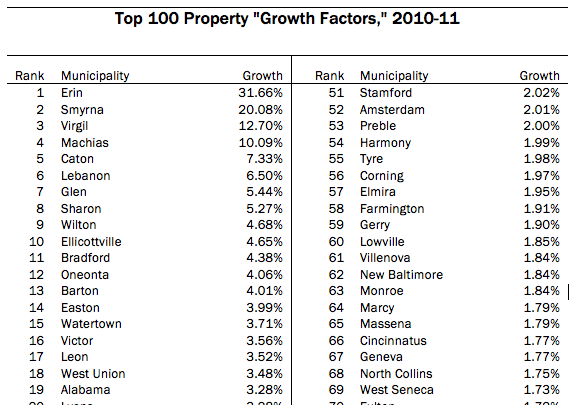 "The tax cap and property ""growth factors"" : Empire Center for Public ..."